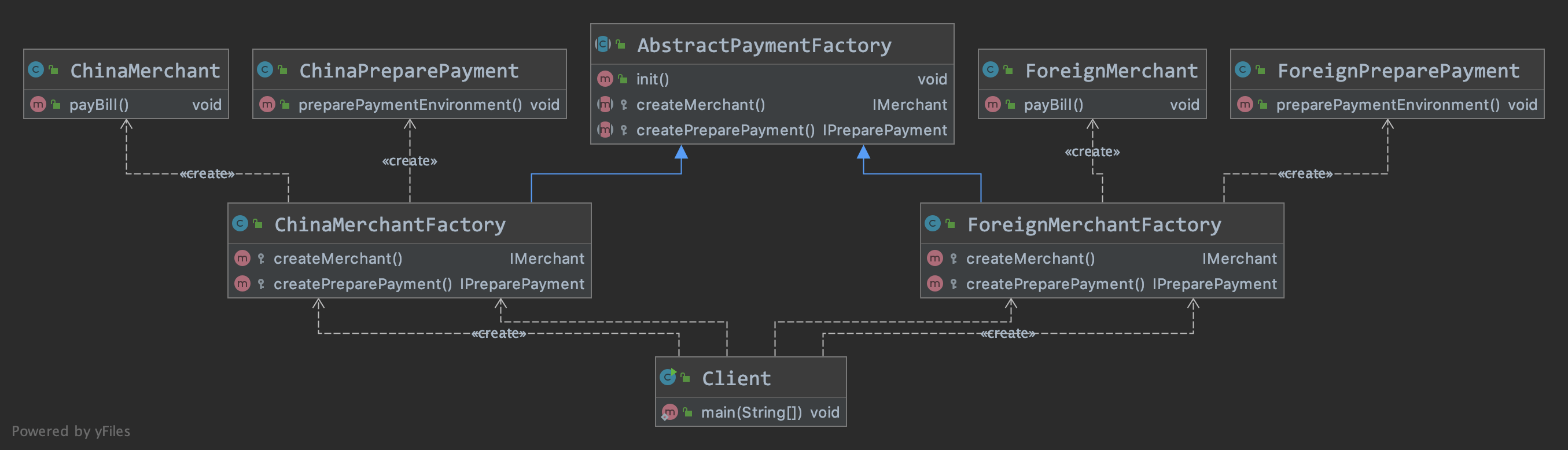 payment_abstract_factory