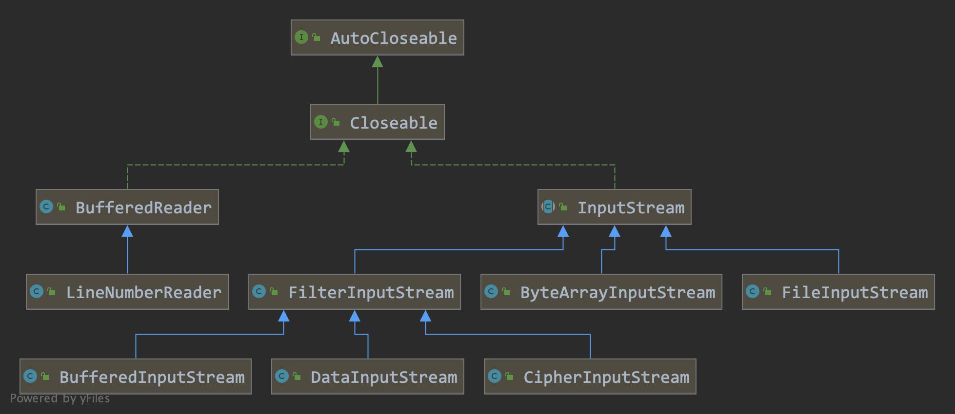 inputstream_decorator_hierarchy