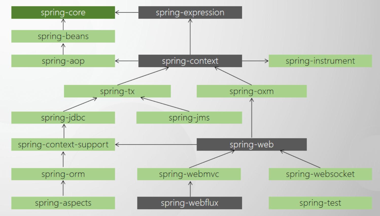 spring_module_dependencies